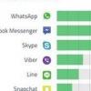 Facebook Messenger est maintenant une application de messagerie instantanée vrai et indépendant