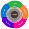Gagnez du temps sur le marketing de contenu avec ces grandes ressources